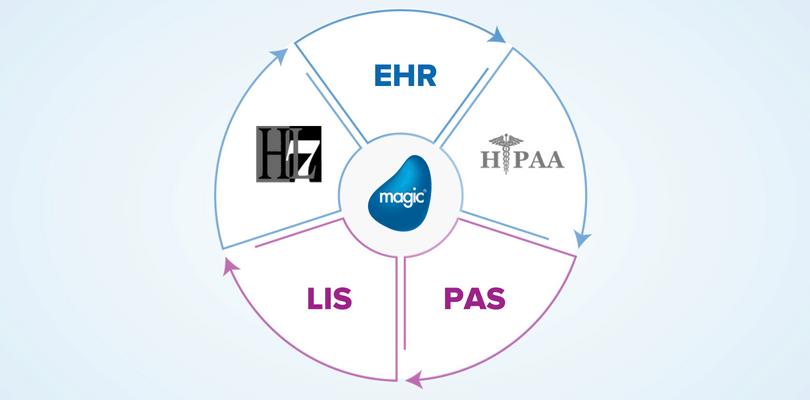 healthcare data integration architecture