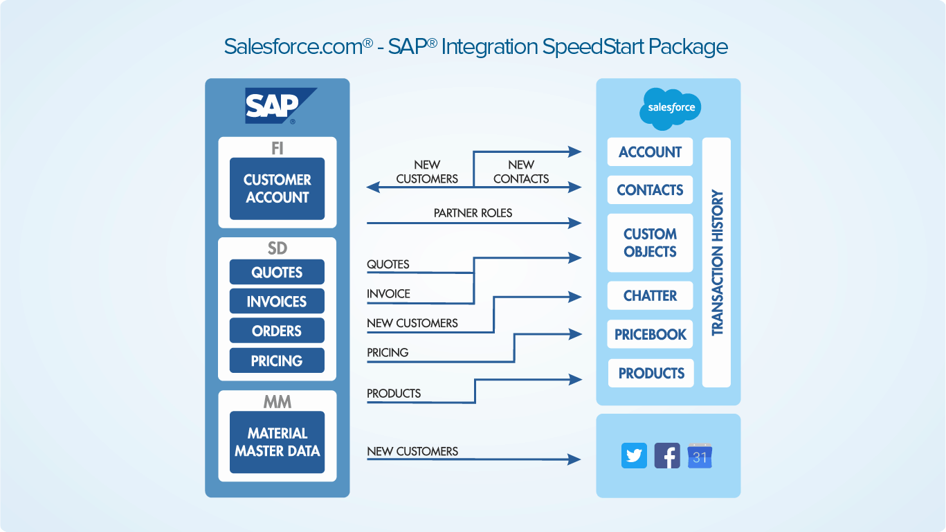 salesforce sap speed start integration architecture sample