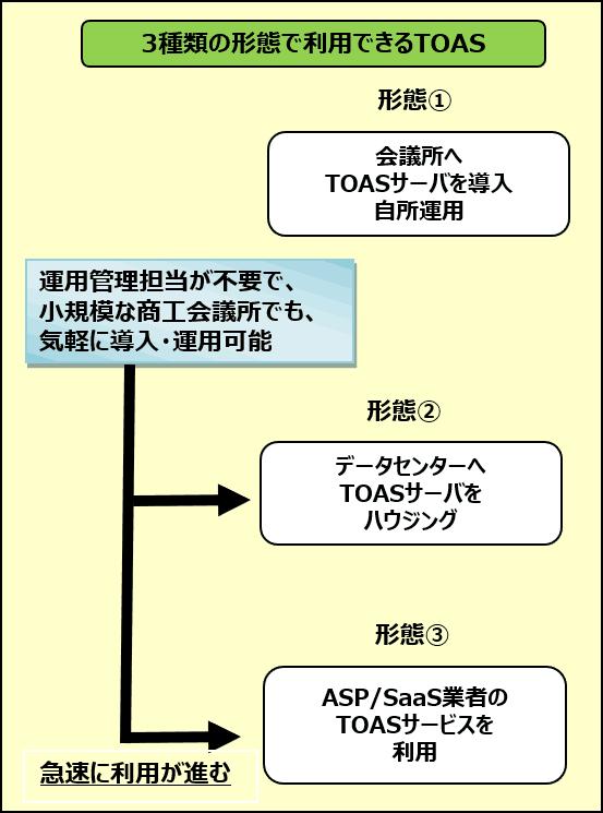 3種類の形態で利用できるTOAS