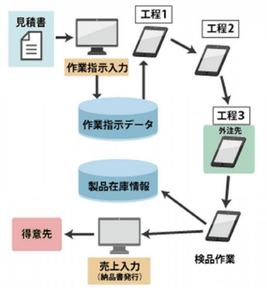売上に連動されるシステム構造