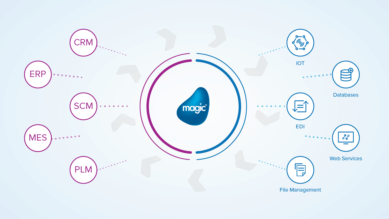Magic Integration Platforms connectivity diagram