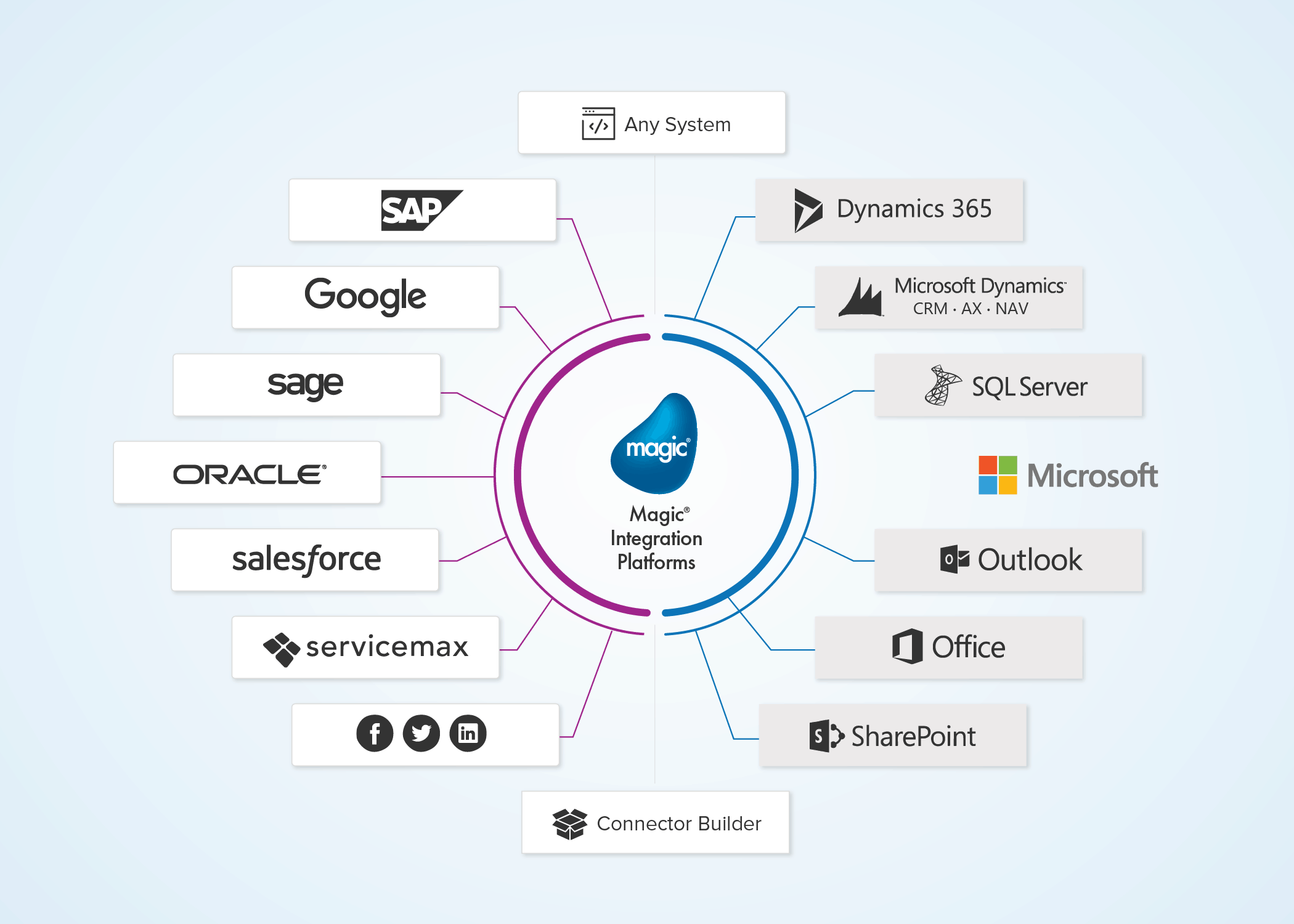 Microsoft Dynamics 365 Integration Solutions | Magic Software