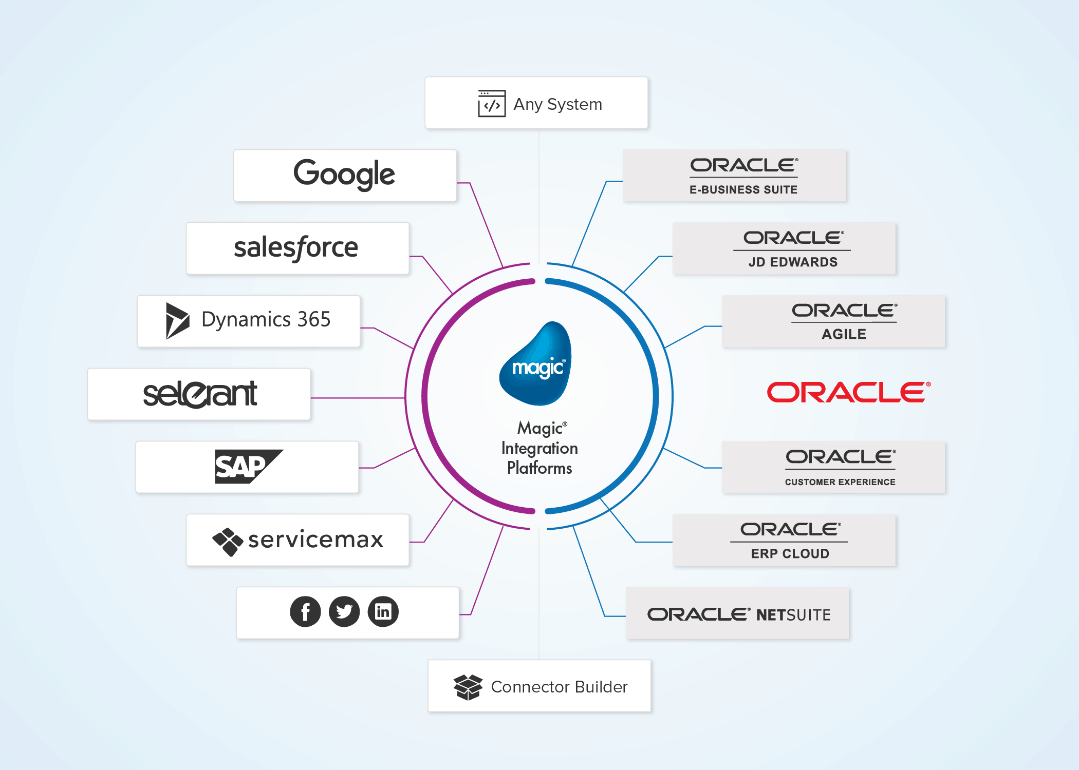 Oracle systems integration diagram architecture