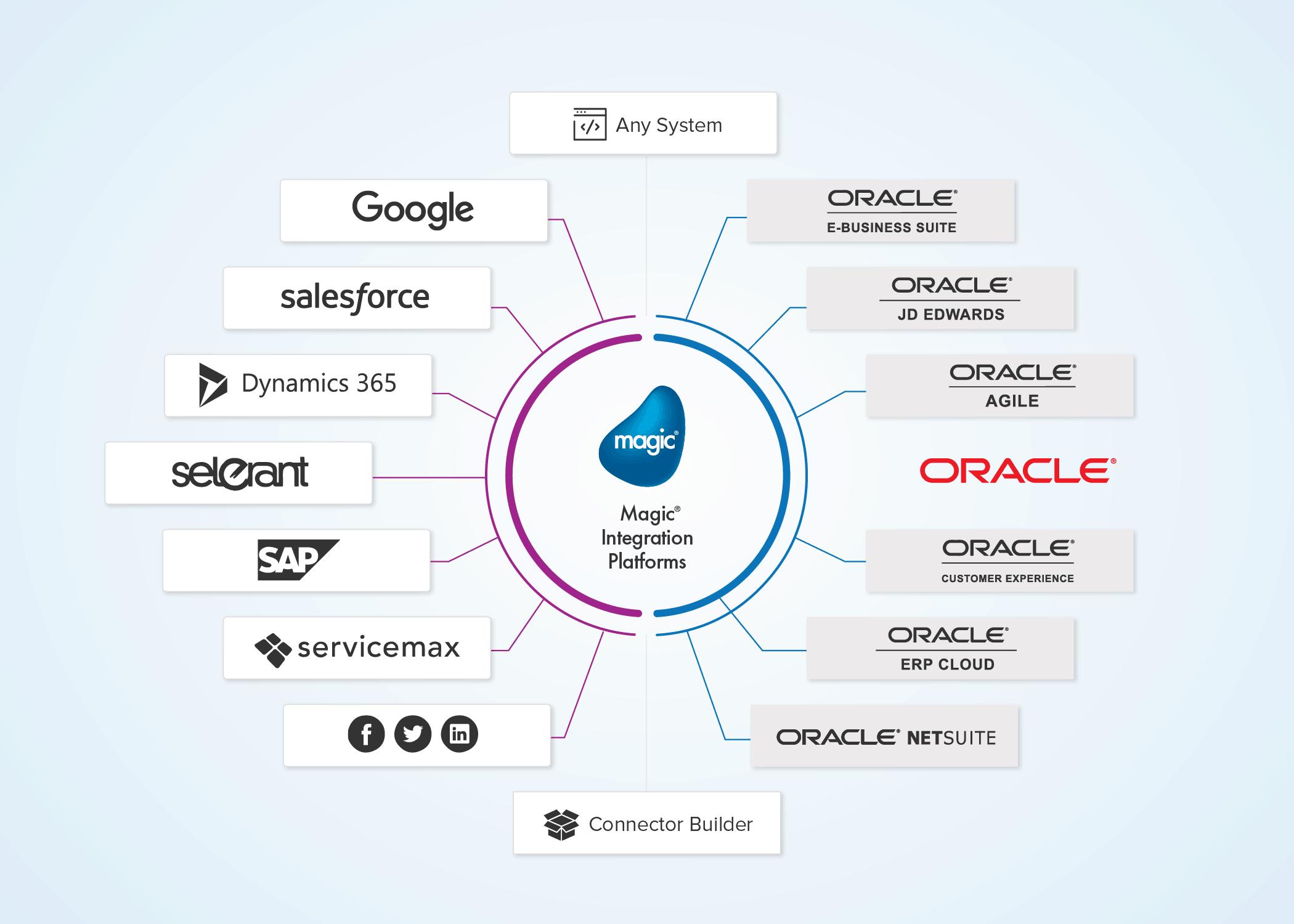 Oracle E-Business Suite Integration Solutions l Magic Software