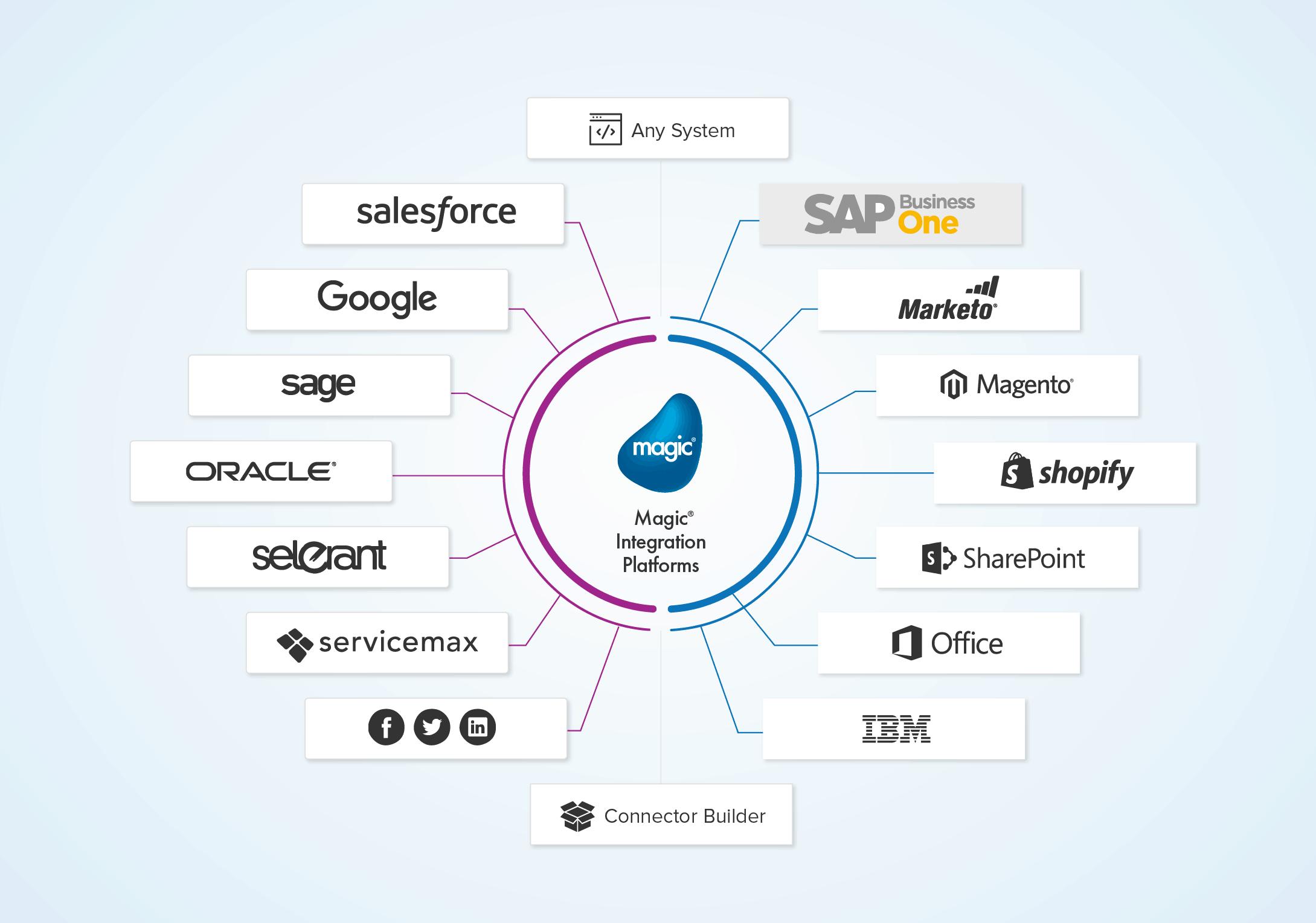 SAP Business One Integration Platform l Magic Software