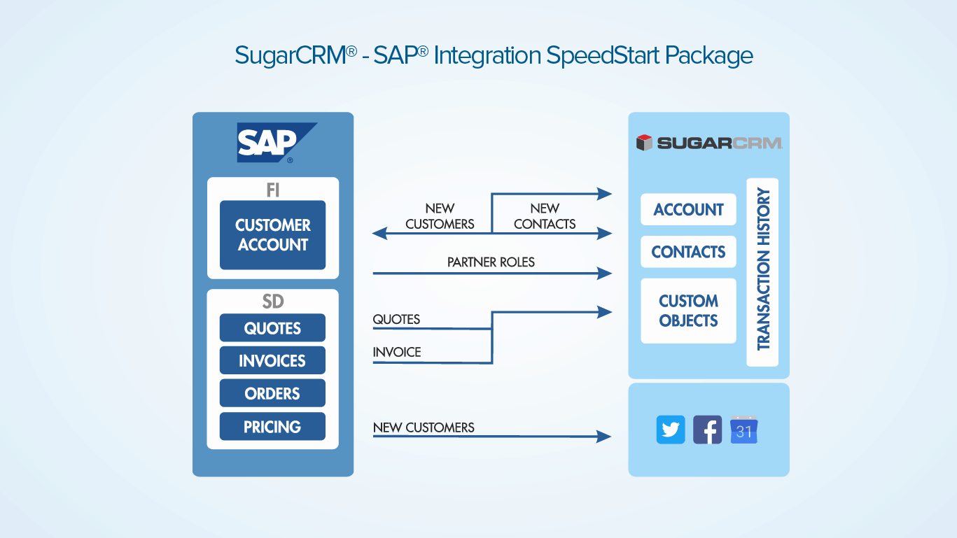 sugar crm quick integration with sap map