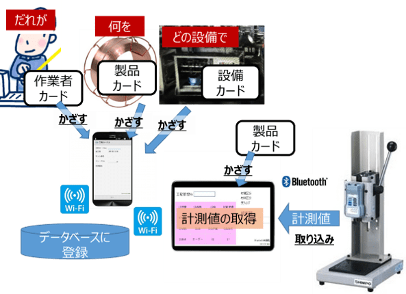 NFCカードを「かざす」だけの工程情報収集システム