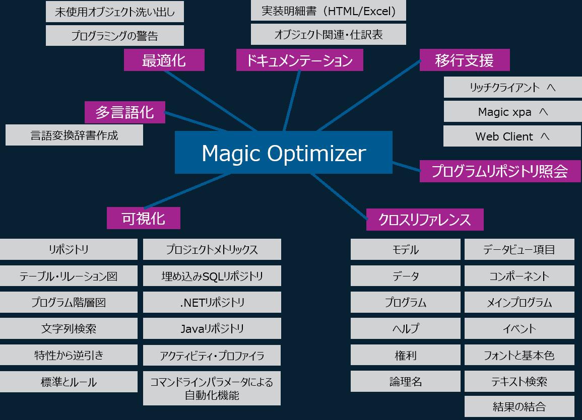 Magic Optimizer