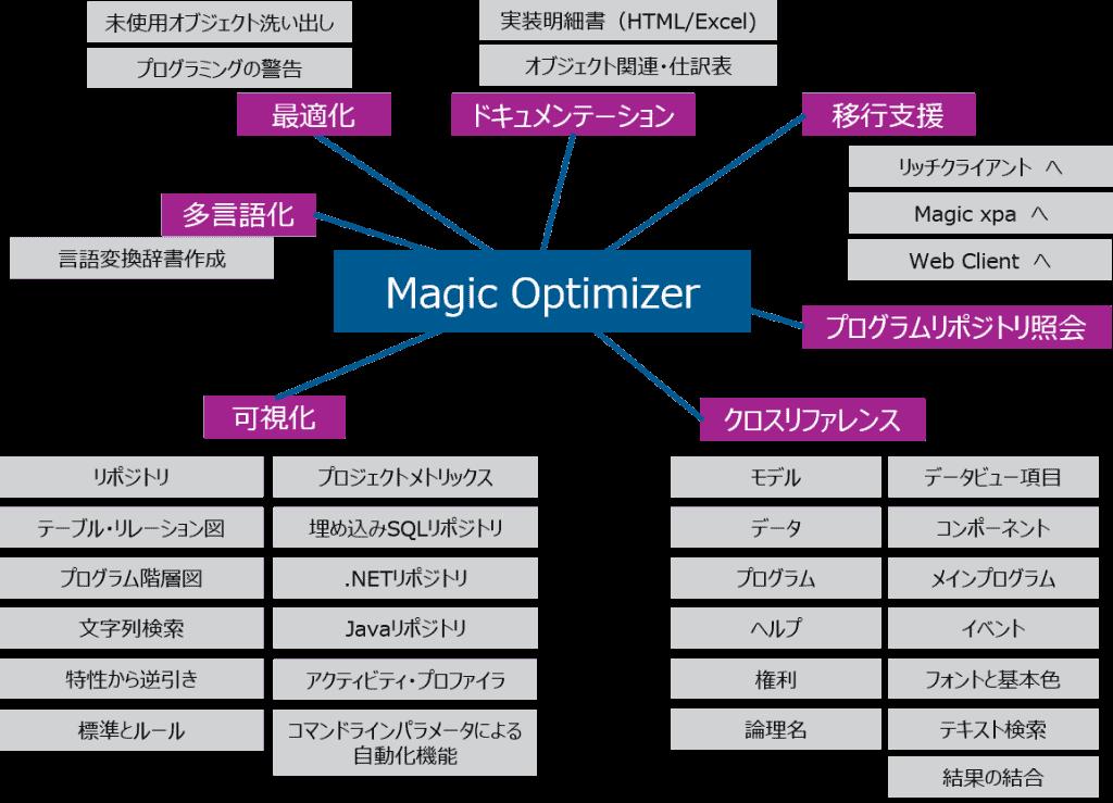 MagicOptimizer