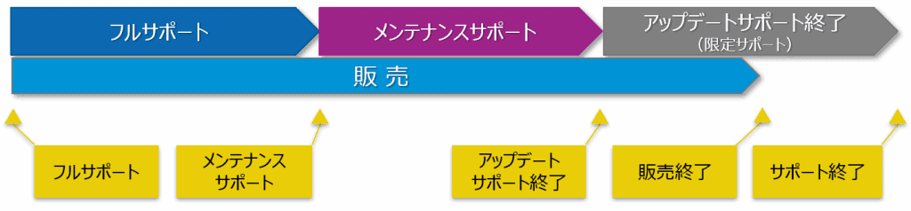 Magic xpaサポート・ライフサイクル