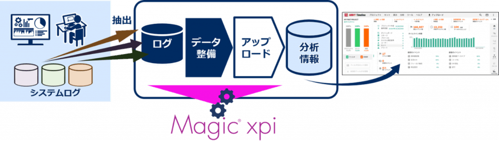 Magic xpiの活用シーン