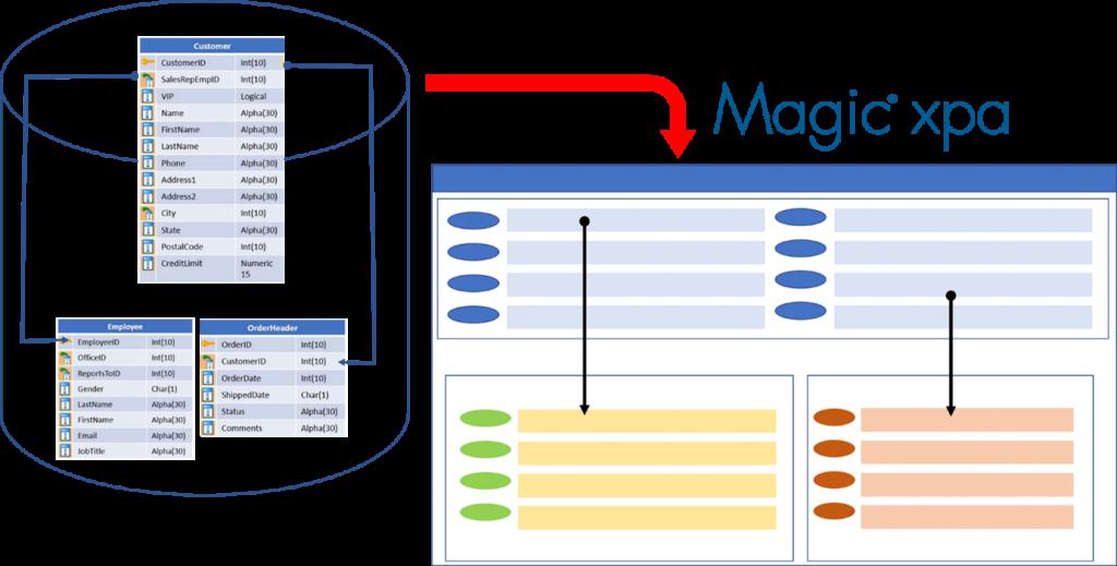 リレーショナルAPGによる、プログラムの自動生成